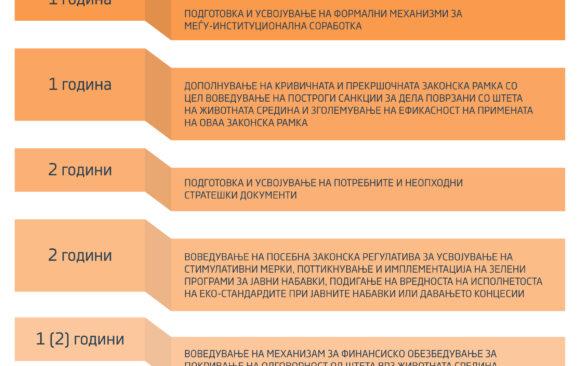Инфографик: Мерки и рокови за имплементација на концептот еколошка правда